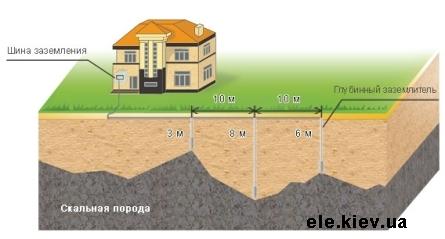 Монтаж системы заземления ШИП в сложных грунтах.  При невозможности дальнейшего монтажа электрода...